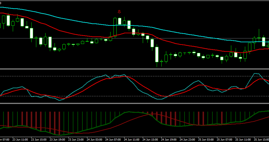 What Are The Best Days For Forex Trading And Why?