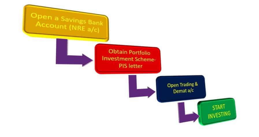 What are demat accounts and trading accounts and how to open them? 1