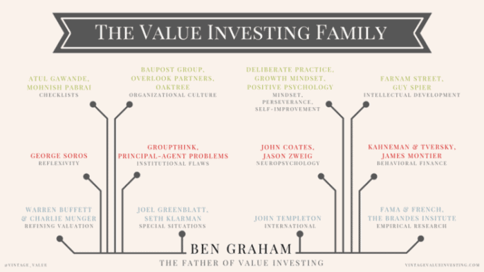 What Is Value Investing
