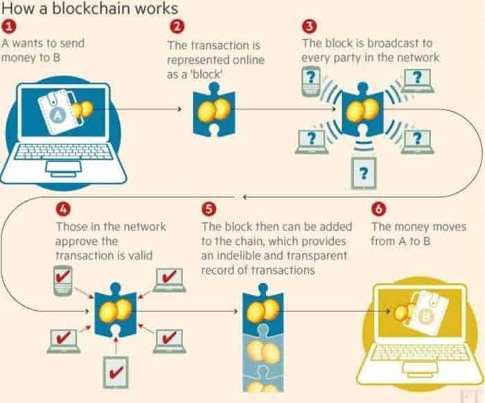 What is Blockchain or Blockchain Technology? 2