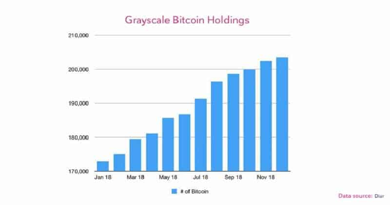 Bitcoin Bear Market Is Far From Over