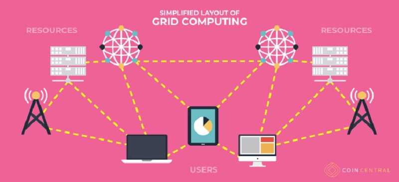 Grid Computing | The Powers of Distributed Cloud Computing 1
