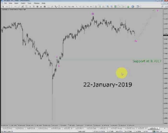 EUR/USD declines 1