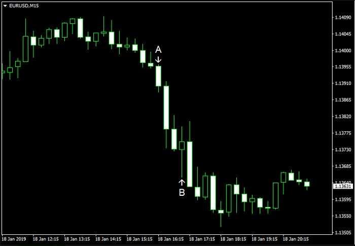EUR/USD declines