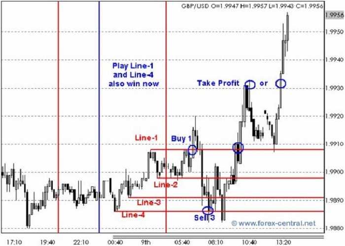 Forex trading styles 2