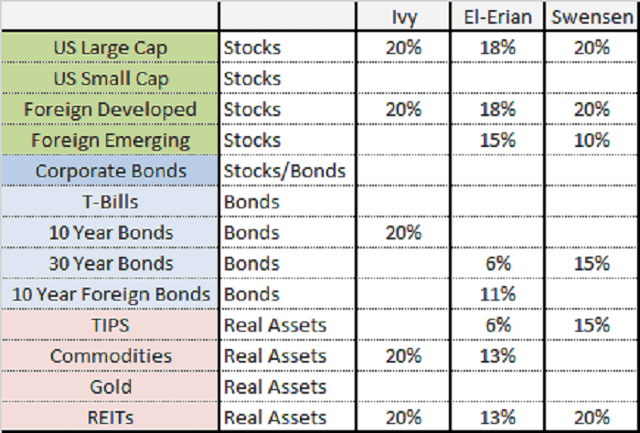How to structure your stock portfolio? 2