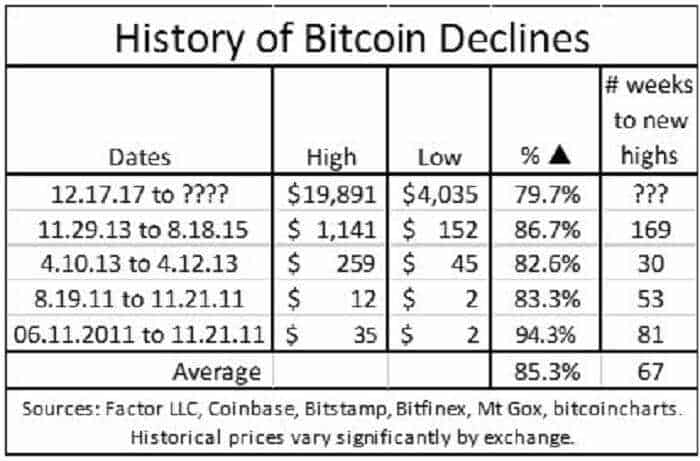 Why you shouldn't trade or invest bitcoin under any circumstances 1