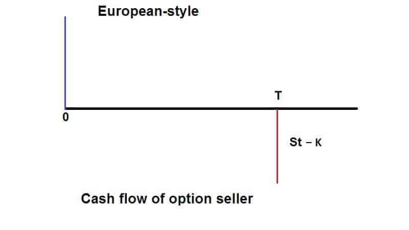 American option pricing and early exercise