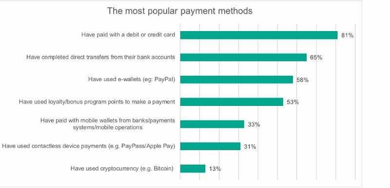 Managing money online - nightmare or bright future 1