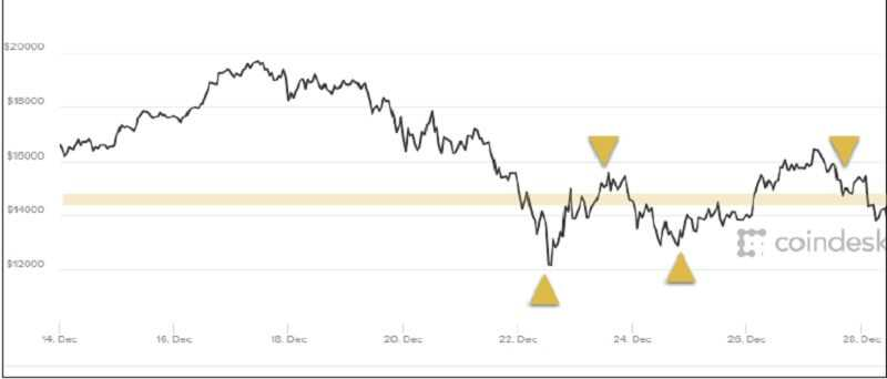 This chart that was 2 weeks later than the position