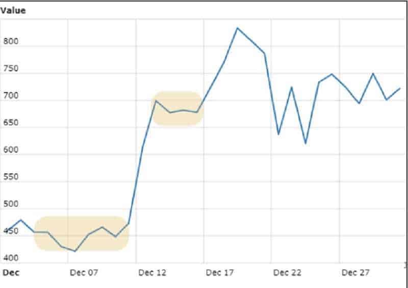 bitcoin chart progress