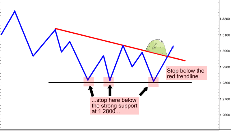 Stop loss hunting - What to do? 1