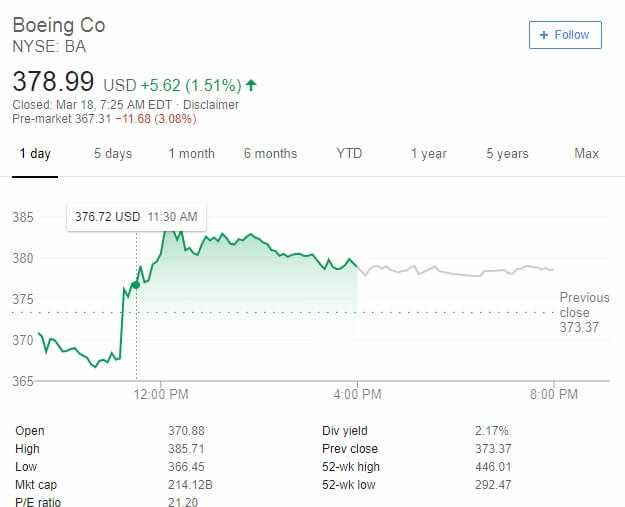 Boeing shares fall faster than their jets 2