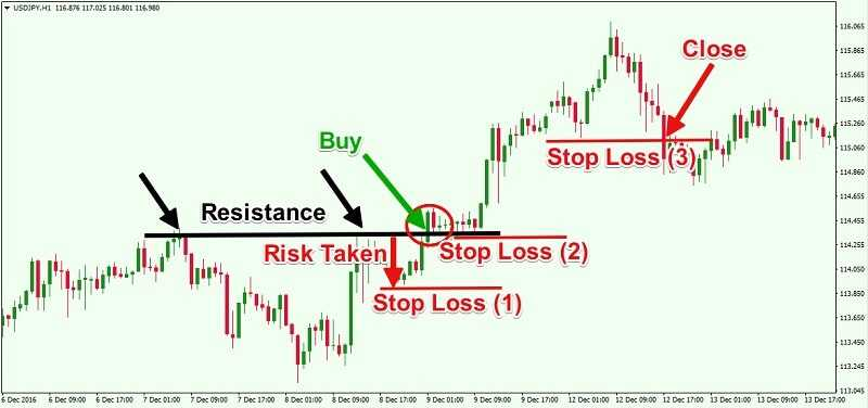 Financial markets – Important guide for beginners 11