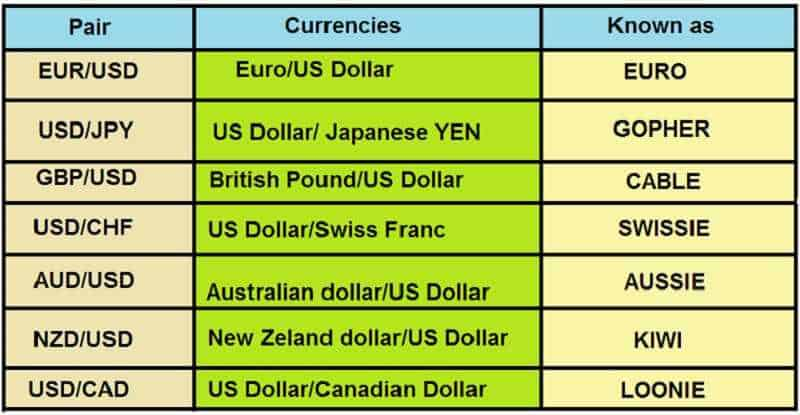 Forex Trading - What Are You Really Selling or Buying? 1