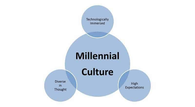 Millennials - Five stereotypes about them 3