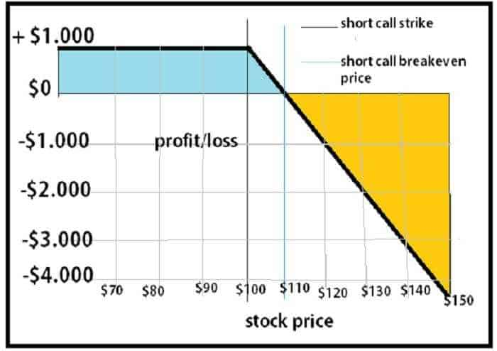 Short Call Option Strategy Explained 2
