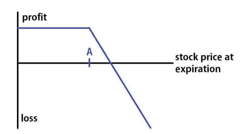 Short Call Option Strategy Explained