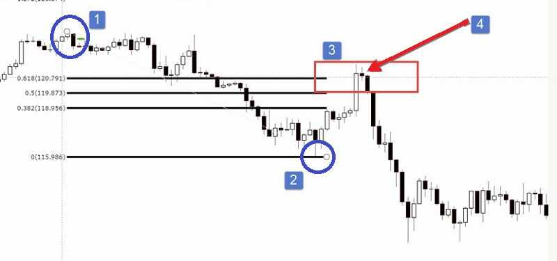 Simple Forex strategy but Profitable