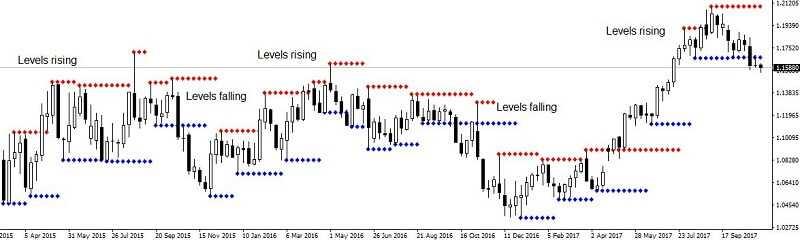 Swing Trading Forex 2
