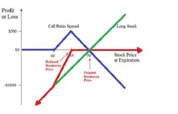 TRADING OPTIONS - Understand the World of Options 28