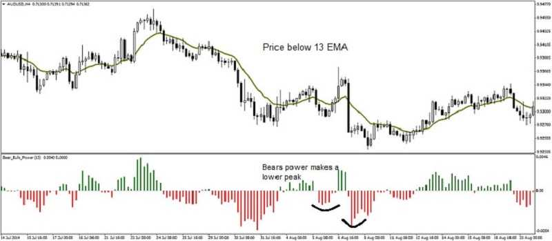Trading With Signals 15