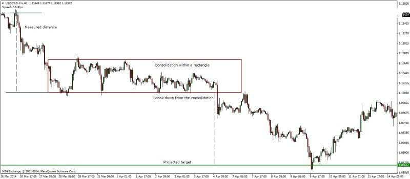 Trading With Signals 2