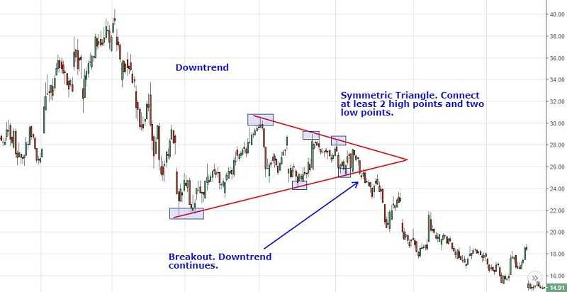 Trading With Signals 3