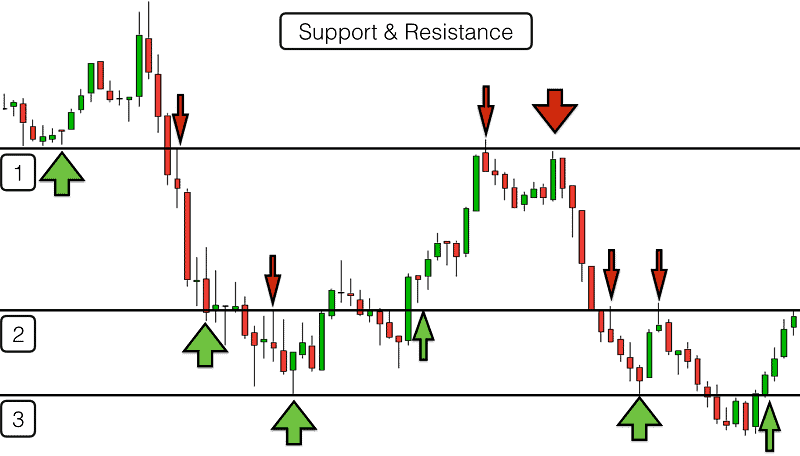 Trading With Success - a guide for beginners 10