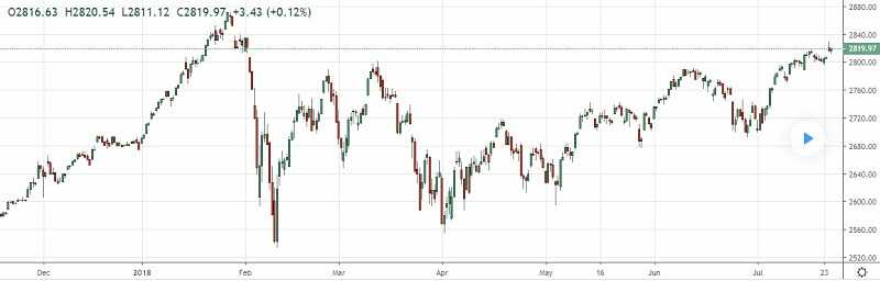 Trading Forex at the Weekend Gaps 1