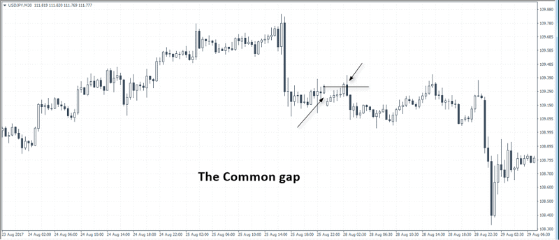 Trading Forex at the Weekend Gaps 2