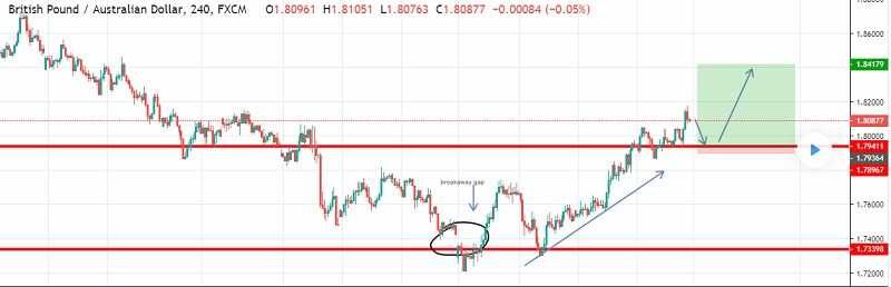Trading Forex at the Weekend Gaps