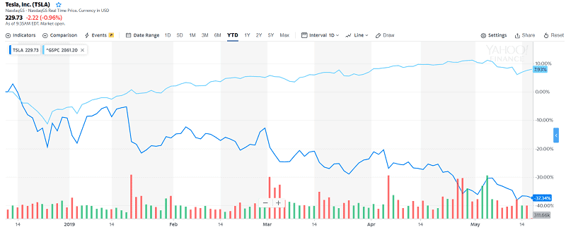 Tesla's stock hit a new 52-week low