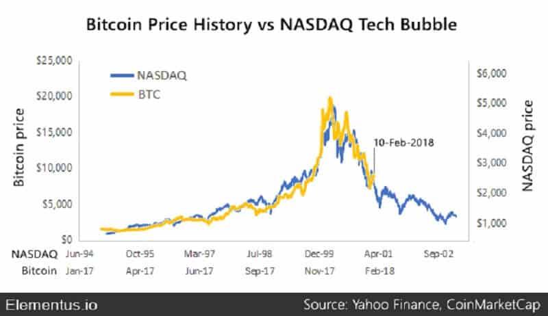 chart patterns - bubble charts