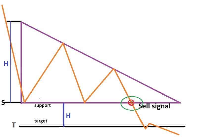 Descending Triangle indicator