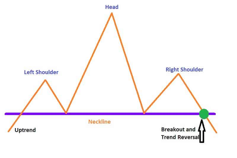 Head and Shoulders Top pattern