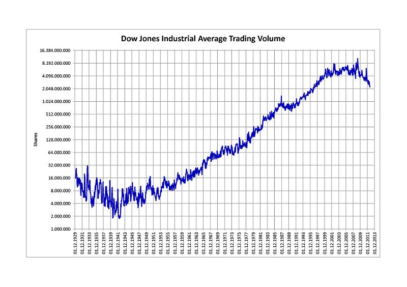 Dow - Jones average trading volume chart
