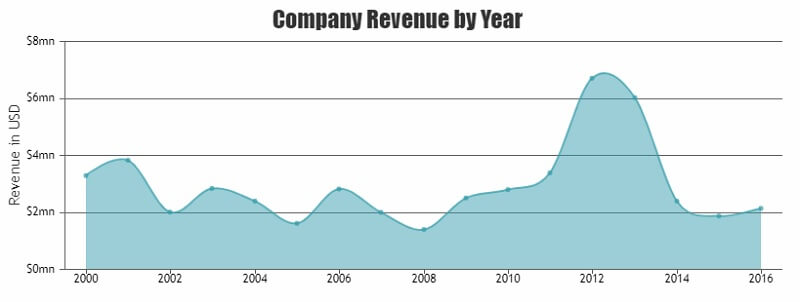 Company Revenue Chart patterns