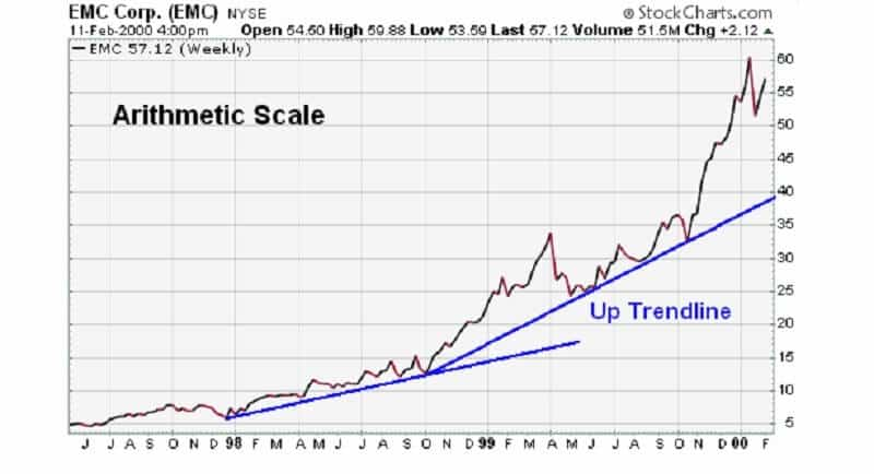 Back to the trend lines