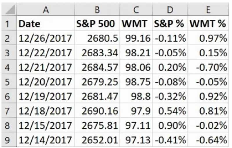 beta in excel