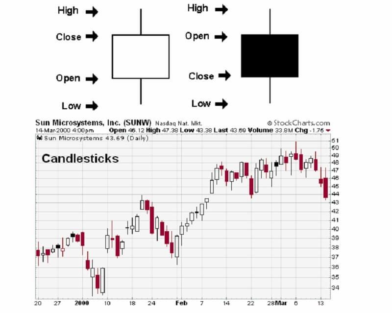 create a chart