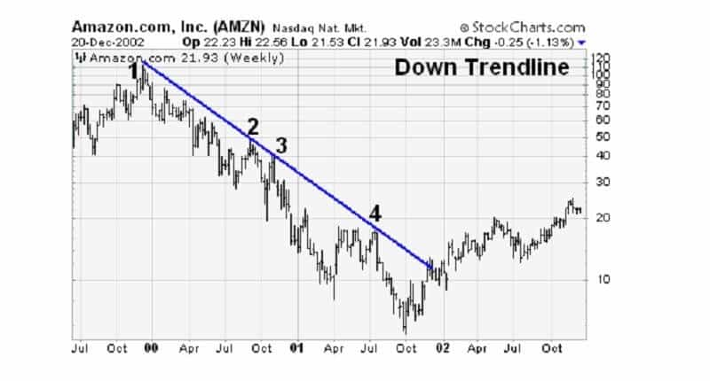 Downtrend line
