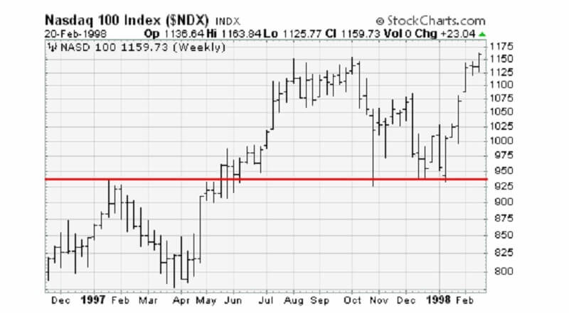 Trend lines: explanation