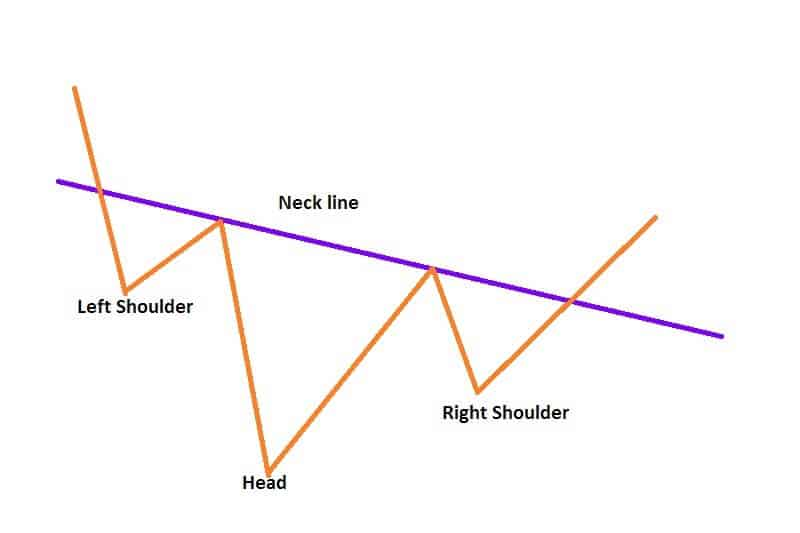 Head and Shoulders Bottom indicator