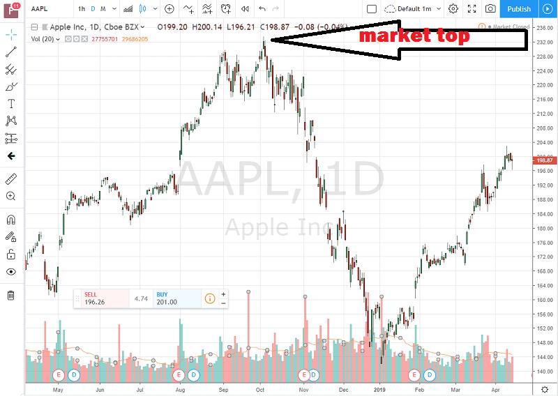 Market top