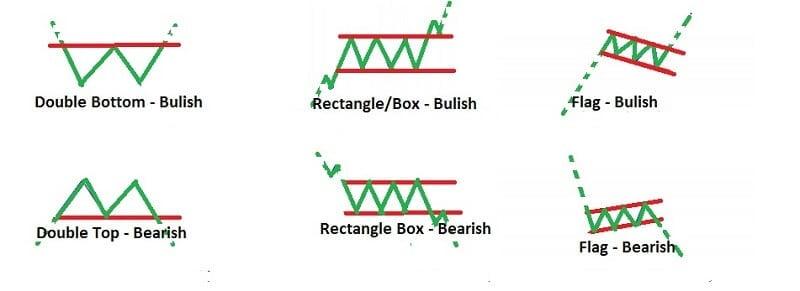 Descending Triangle patterns
