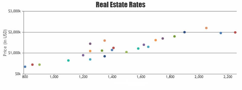 Chart patterns - real estate rates
