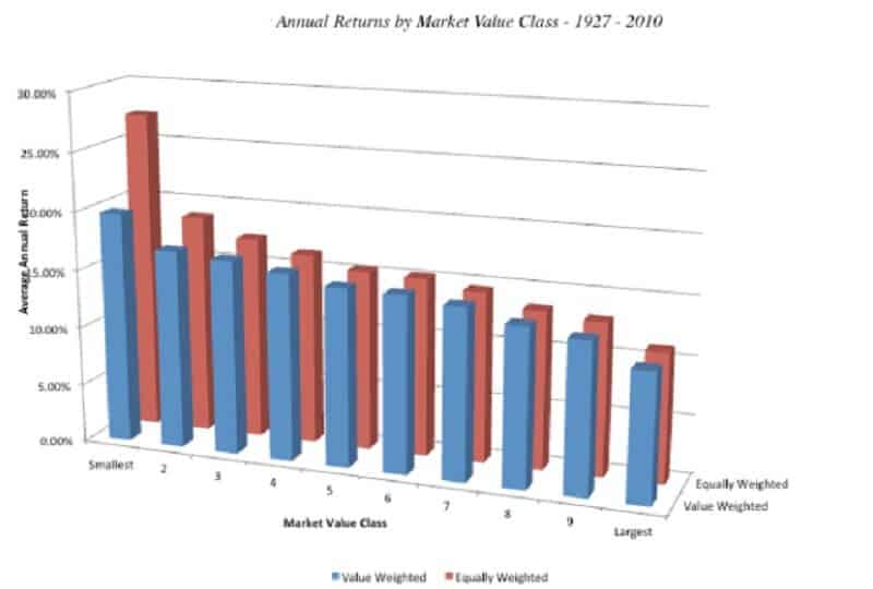 Annual returns by market value