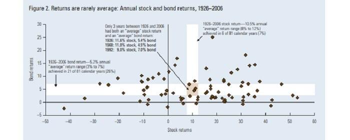 stock return