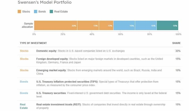 How to structure your portfolio?